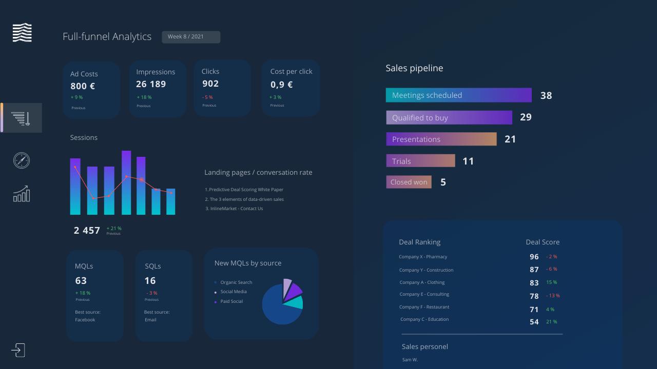 Full-Funnel Analytics