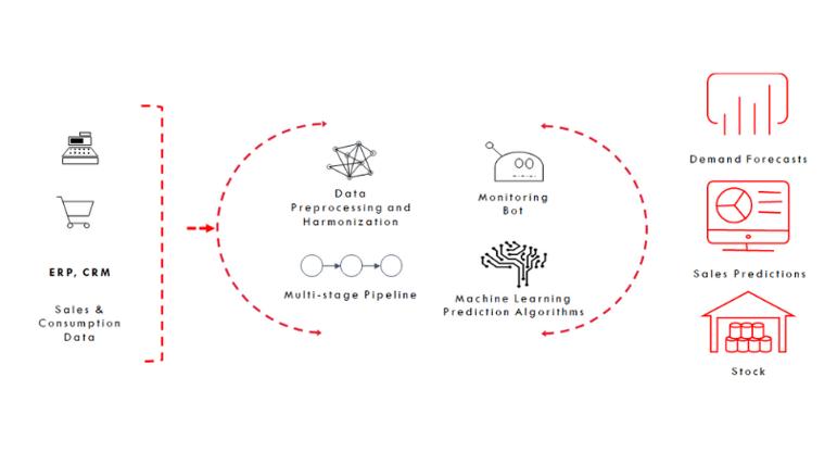 InlinePredict-process