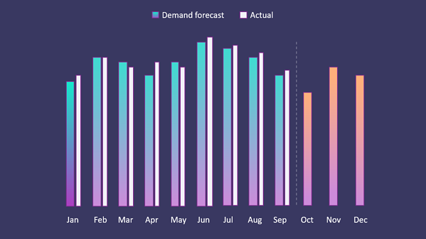 Sales and demand forecasting