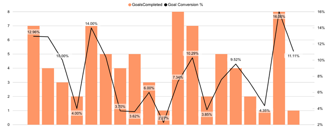 demo-goalcompletions