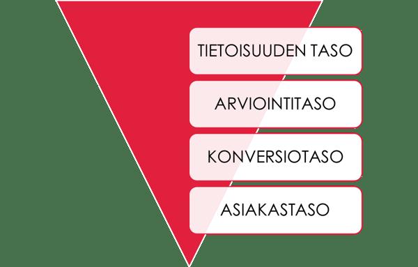 verkkokauppa-tasot